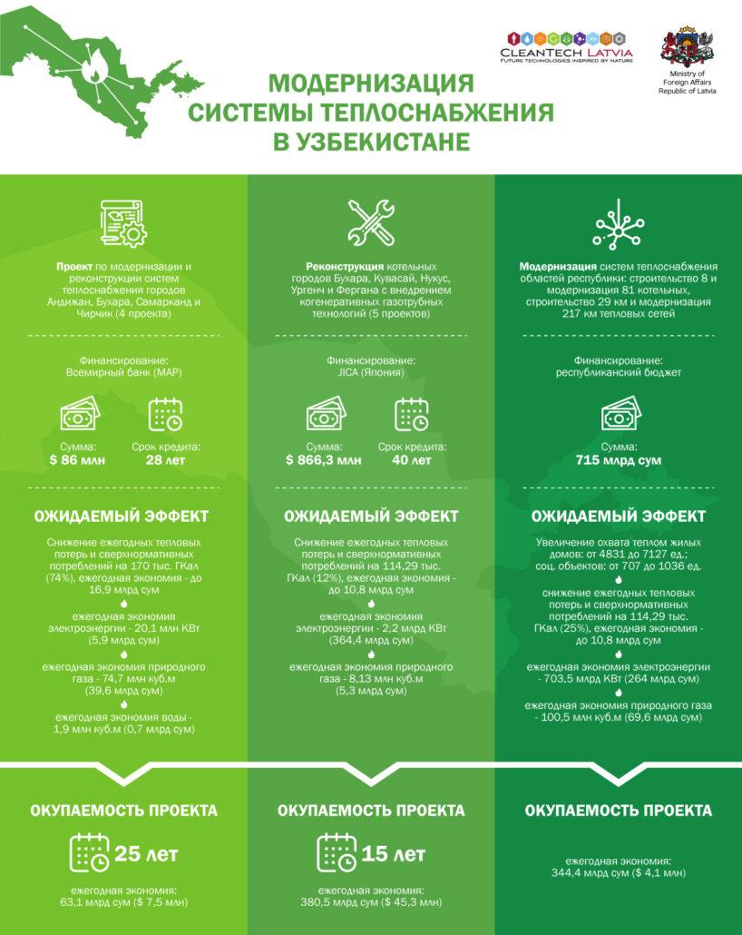 Модернизация систем теплоснабжения в Узбекистане